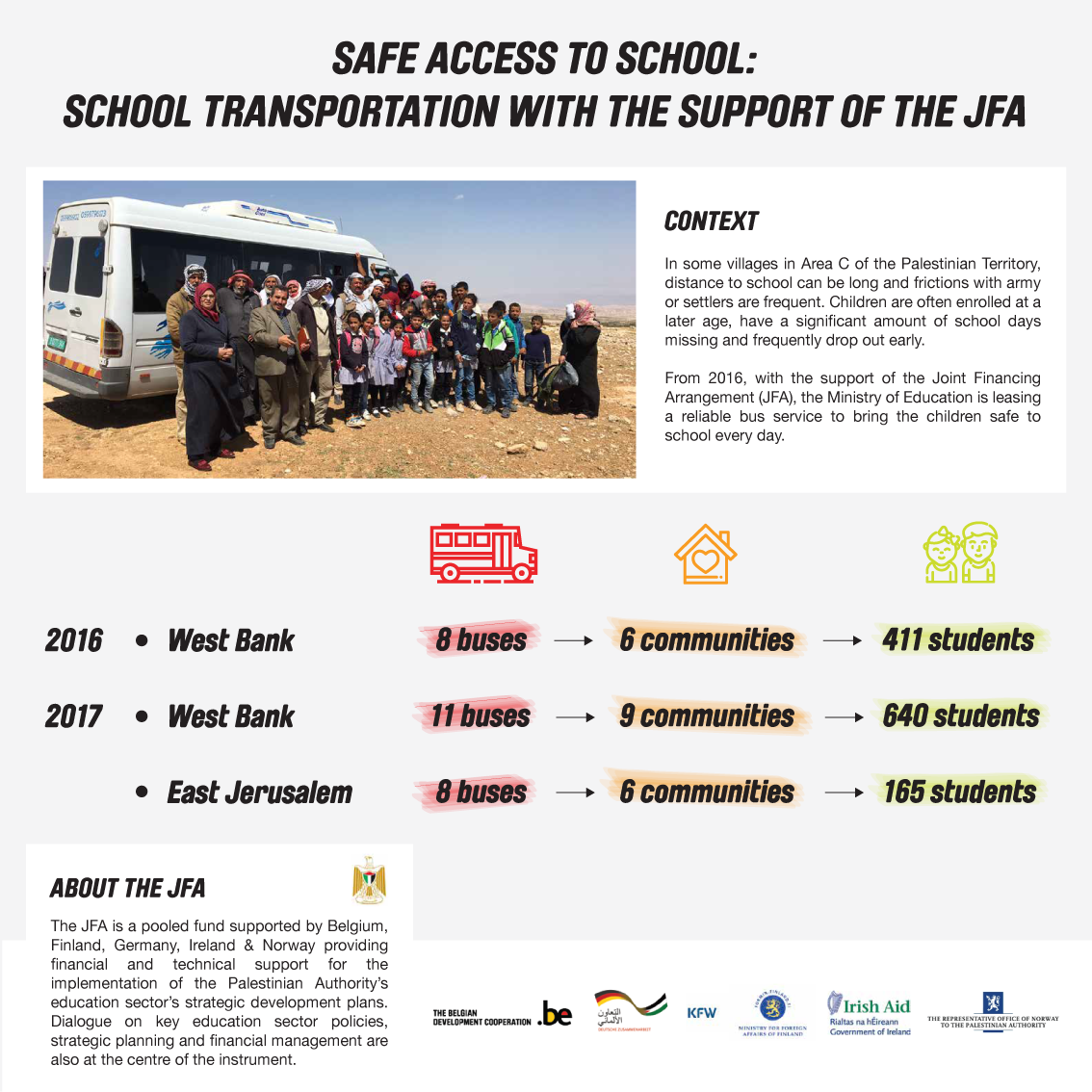 Safe access to school: school transportation with the support of the JFA