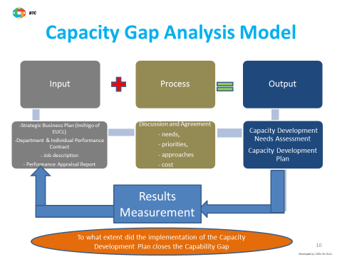 Towards the setting-up of a capacity development system